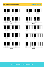 Piano Chords Chart Pdf Download Free Learn All Basic Piano Chords Piano Lessons Piano Piano