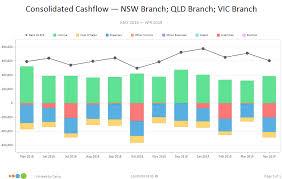 Consolidated Cashflow Chart Calxa