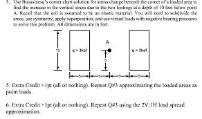 Stress Chart Solved 3 Use Boussinesqs Corner Chart Solution For Stre