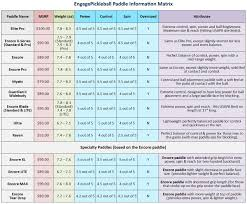 Pickleball Paddle Comparison Chart Engage Pickleball Paddles Demo Day