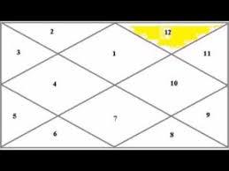 Videos Matching Enlightenment Moksha Vedic Astrology Revolvy