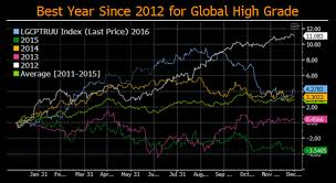 Bloomberg Barclays Us Aggregate Bond Index Chart Bloomberg Barclays Indices 2016 Year In Review Bloomberg