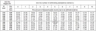 Payroll Tax Charts 2015 Lovely Tax Table Weekly 2015 L87 On Wonderful Home