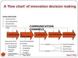 Conceptual Flow Chart Theoretical Conceptual Framework