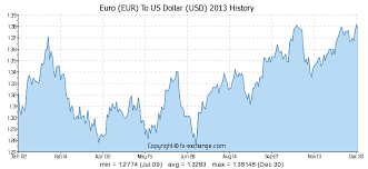 Euro Vs Dollar Chart 11500 Eur Euro Eur To Us Dollar Usd Currency Exchange