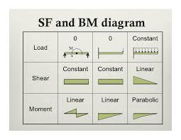 shear force diagram. shear force diagram