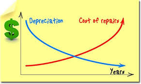 Car Price Depreciation Chart Used Car Research History Goauto