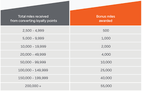 Air Canada Reward Miles Chart 80 Up To Date Air Canada Points Chart