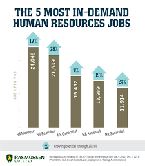 5 in demand hr jobs for business savvy career changers human resource associate job description