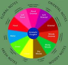 Fragrance Wheel Based Wardrobe List
