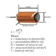 Inductor Design Tutorial No Photo Description Available Electronics Components