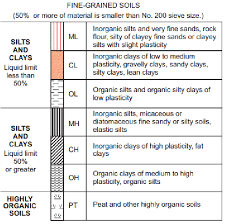 Unified Soil Classification System Symbol Chart A Unified Soil Classification System For Fine Grained Soils