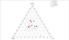 Ternary Chart Of Three Groups Three Angles Represent Three