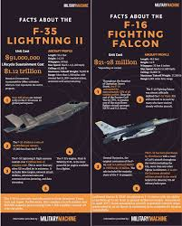 Fighter Aircraft Comparison Chart F 35 Lightning Ii Vs F 16 Fighting Falcon Military Machine