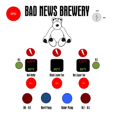 bad news brewery control panel home brew forums i would greatly appreciate any advice or thoughts on the process help wiring diagrams ideas on where to get the logo panel done anything along those
