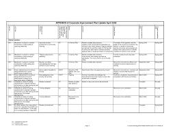 employee performance scorecard template excel employee performance scorecard template excel and invoice