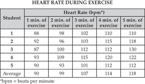 Pulse Rate Chart For Exercise View Assessment Online 2009 Biology High School Assessment