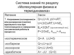 Контрольная работа по физике на тему Термодинамика класс  Контрольная по физике термодинамика 10 класс