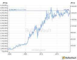 Gold Price Chart For Last 100 Years India Gold Prices Jump In All Currencies Silver Lags Badly As