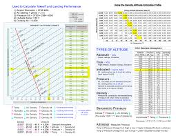 Density Altitude Computation Chart Density Pressure Altitude Cheat Sheet Blonds In Aviation