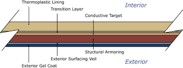 What is FRP Dual Laminate?