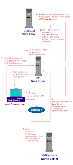 Ip Address Configuration Chart How Dns Works Actual Working Model Of Dns And Flow Chart
