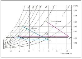 Psychrometric Chart Evaporative Cooling Psychrometric Chart Relating To The System In Fig 5