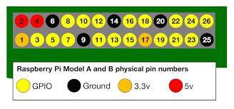 gpio raspberry pi models a and b raspberry pi documentation gpio layout