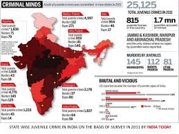 final ppt on juvenile crime no of juvenile crimes murders rape published on the telegraph dated 20 3 2013 7