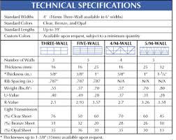 Glass Barrier Loading Chart M Wall Technical Data
