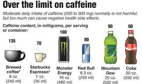 Caffeine Content In Energy Drinks Chart Caffeine Content In Energy Drinks Caffeine Red Bull Diet