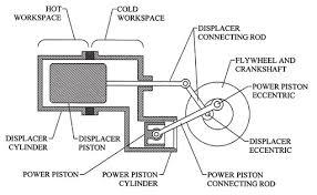 lamina flow engine or resonating engine sterling engine lamina flow engine or resonating engine sterling engine engine