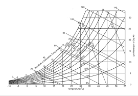 Psychrometric Chart Ppt Analyzing The Thermodynamic Properties Of Humid Air And The