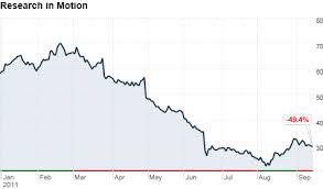 Rim Shares Drop As Sales And Profit Plunge Sep 15 2011