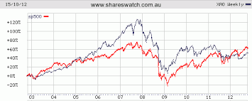 Asx 100 Chart Asx All Ordinaries Index Review Of 5 10 And 25 Year