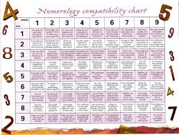 Numerology Compatibility Chart Numerology Compatibility