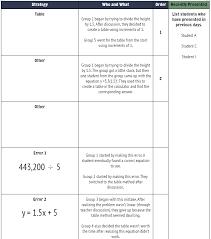 5 Practices Domino Skyscraper When Math Happens