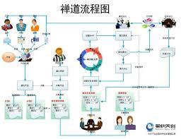 Defect Management Process Flow Chart Graphic Project Management Process Operations In Zen Road