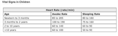 Pediatric Heart Rate Chart Pediatric Heart Rate Vital Signs Vital Signs Kids