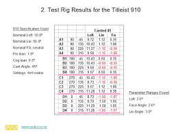 Cad Analysis Of Titleist 910 Adjustment Spy News