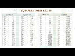 Squares Cubes Till 30