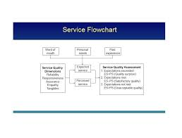 Another Word For Chart Comprehensive Satisfactory Flowchart Customer Complaint