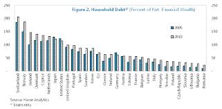Charts 2013 True Economics 4 4 2013 Real Debt European Crisis In 4 Charts