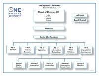 Asus Organizational Chart Visible Business Human
