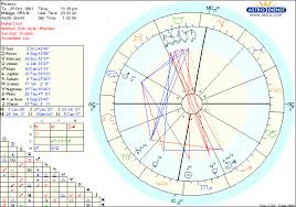 Picasso Natal Chart Astrology Chart Reading Guide