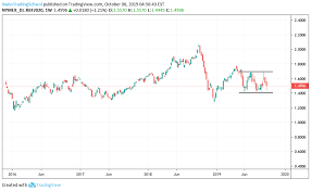 Rbob Gasoline Chart Rbob Gasoline Futures Jan 2020 Rectangle In Formation