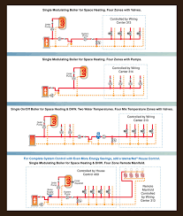 central heating wiring diagrams to wirdig unit heater gas valve wiring wiring diagram schematic
