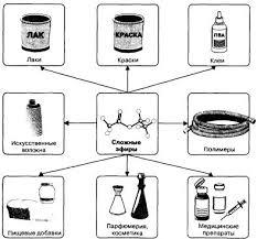 Сложные эфиры Жиры Химия класс Гипермаркет знаний Сложные эфиры Жиры