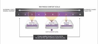 Tempurpedic Firmness Chart Saatva Vs Stearns And Foster Which One Is The Best Choice