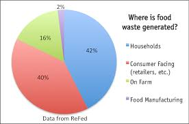 Food Waste Chart Food Waste Climate Collaborative